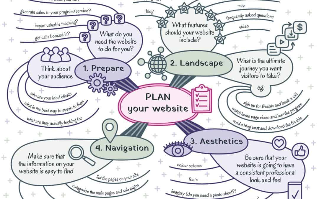 Creating an effective website plan for your success online